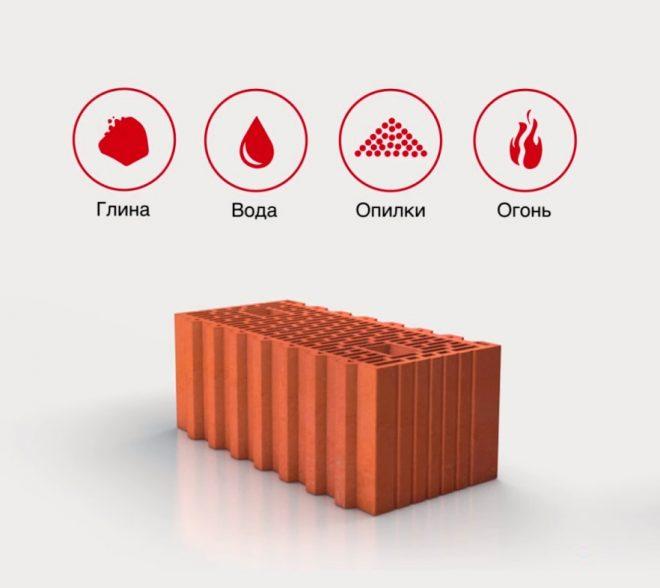 Плюсы и минусы керамических блоков
